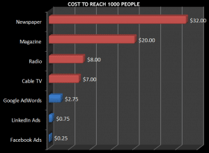 Facebook Cost to Reach 1000 People - Infographic